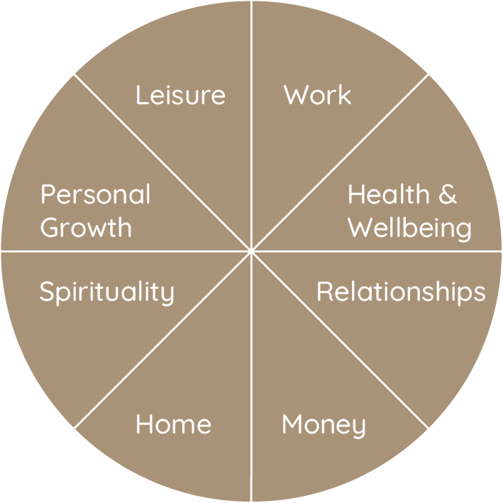 Life Clearing with the Wheel of Life